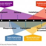 The Kill Chain for Information Security