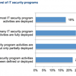 Information Security Maturity