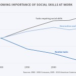 The Importance of Social Skills for Tech Leaders